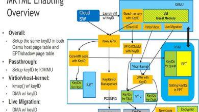 تصویر از اینتل در رمزنگاری کامل حافظه از AMD پیروی میکند