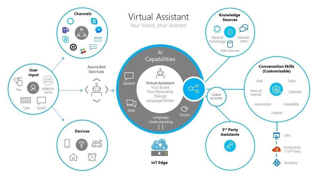 تولید دستیار مجازی اختصاصی توسط مایکروسافت